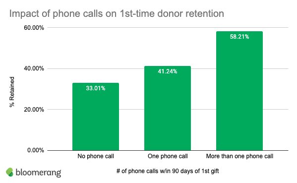 This graph displays the impact of phone calls on donor retention rates.
