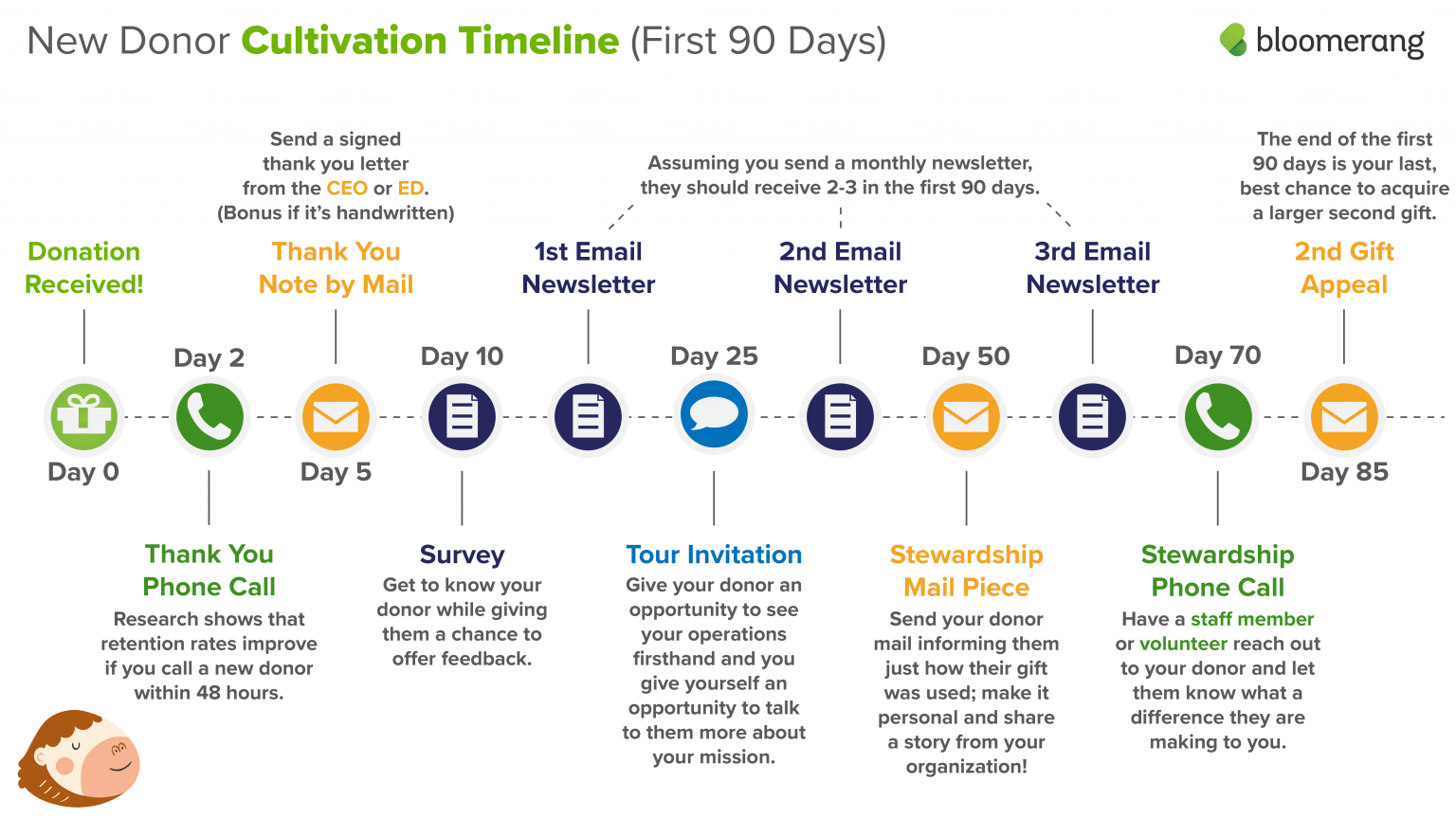 Take a look at a well-planned donor cultivation timeline.