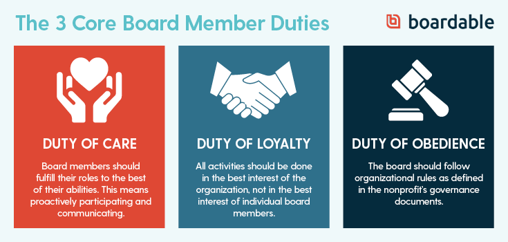 The core duties of nonprofit board members are care, loyalty, and obedience.